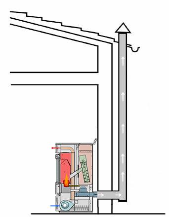 Instalaci n de estufas de pellets estufas de pellets y for Chimenea de gas en un piso