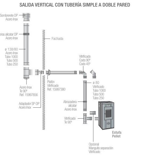 Instalación De Estufas De Pellets Estufas De Pellets Y Biomasa